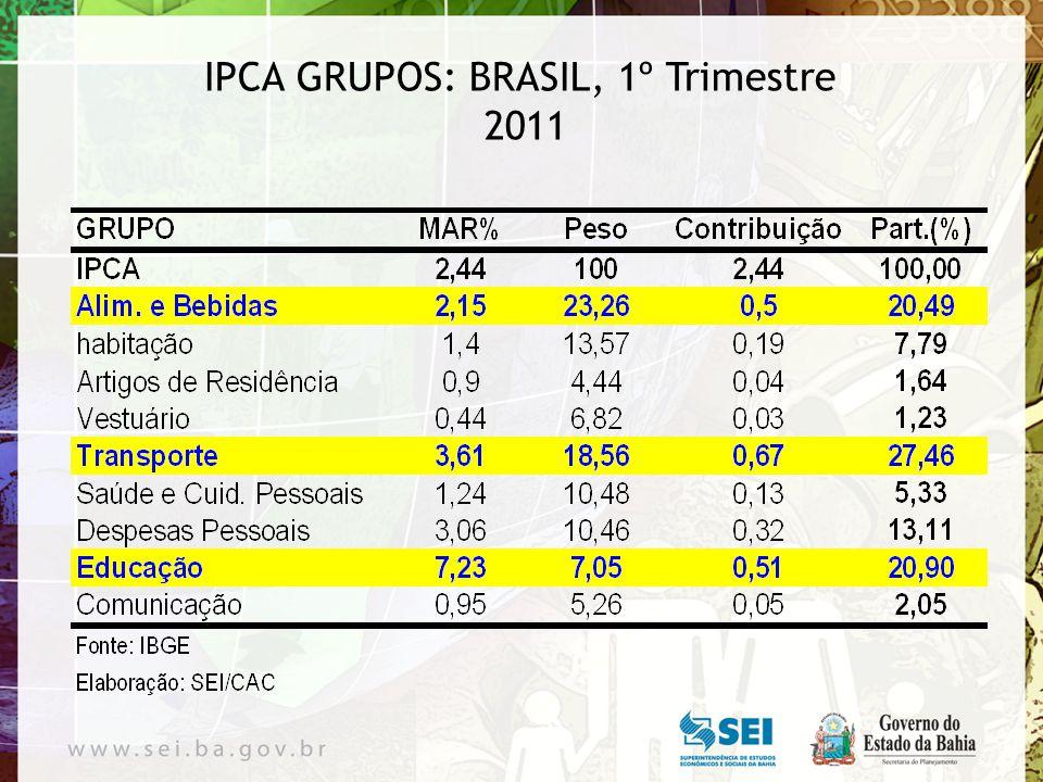 IPCA GRUPOS: BRASIL, 1º Trimestre 2011