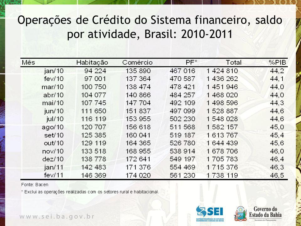 Operações de Crédito do Sistema financeiro, saldo por atividade, Brasil: 2010-2011