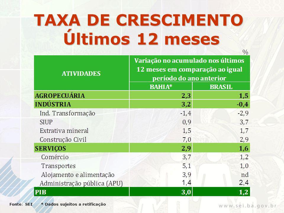 TAXA DE CRESCIMENTO Últimos 12 meses Fonte: SEI * Dados sujeitos a retificação