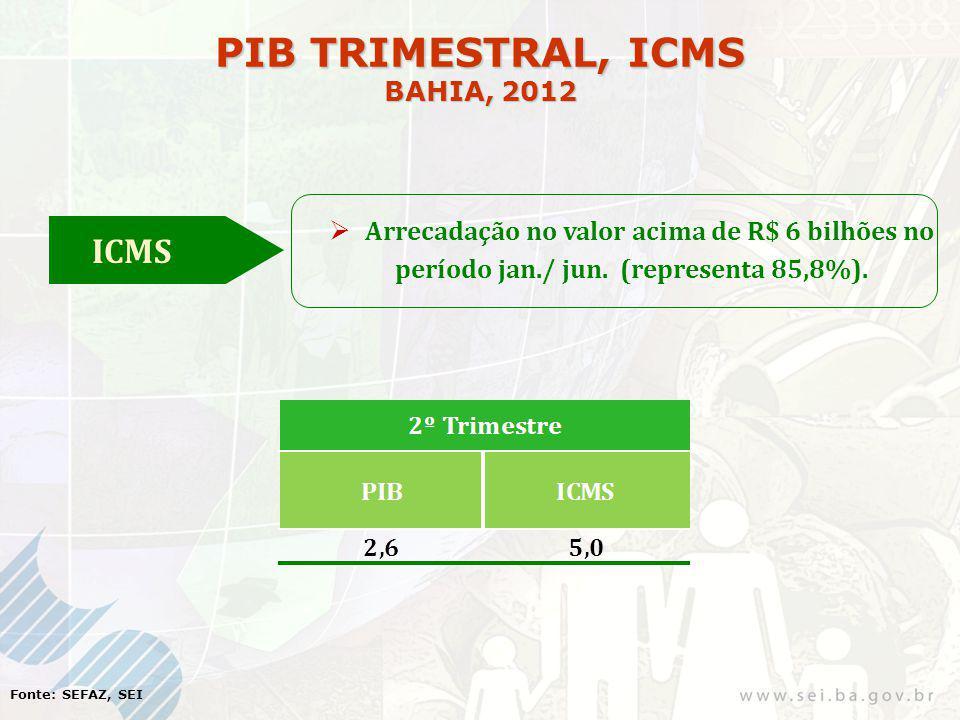 PIB TRIMESTRAL, ICMS BAHIA, 2012 ICMS Arrecadação no valor acima de R$ 6 bilhões no período jan./ jun. (representa 85,8%). Fonte: SEFAZ, SEI