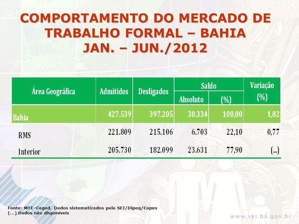 COMPORTAMENTO DO MERCADO DE TRABALHO FORMAL – BAHIA JAN. – JUN./2012 Fonte: MTE–Caged. Dados sistematizados pela SEI/Dipeq/Copes (...) Dados não dispo