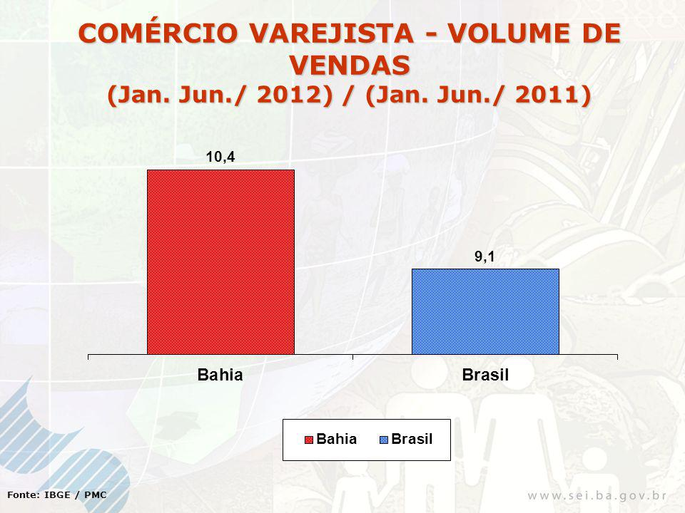 Fonte: IBGE / PMC COMÉRCIO VAREJISTA - VOLUME DE VENDAS (Jan. Jun./ 2012) / (Jan. Jun./ 2011)