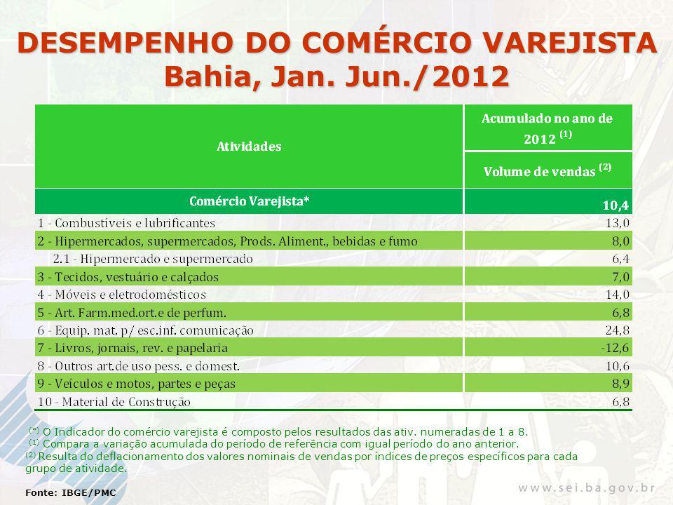 DESEMPENHO DO COMÉRCIO VAREJISTA Bahia, Jan. Jun./2012 (*) O Indicador do comércio varejista é composto pelos resultados das ativ. numeradas de 1 a 8.