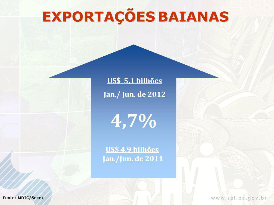 Fonte: MDIC/Secex EXPORTAÇÕES BAIANAS US$ 5,1 bilhões Jan./ Jun. de 2012 4,7% US$ 4,9 bilhões Jan./Jun. de 2011