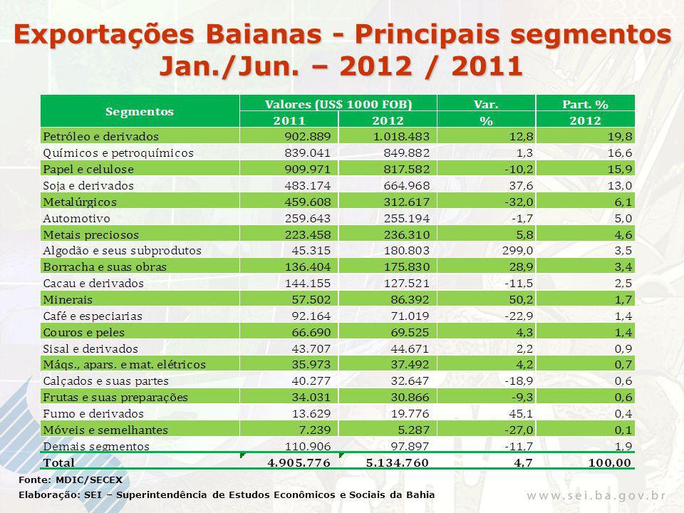 Exportações Baianas - Principais segmentos Jan./Jun. – 2012 / 2011 Fonte: MDIC/SECEX Elaboração: SEI – Superintendência de Estudos Econômicos e Sociai