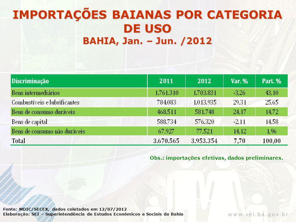 Fonte: MDIC/SECEX, dados coletados em 12/07/2012 Elaboração: SEI – Superintendência de Estudos Econômicos e Sociais da Bahia IMPORTAÇÕES BAIANAS POR CATEGORIA DE USO BAHIA, Jan.