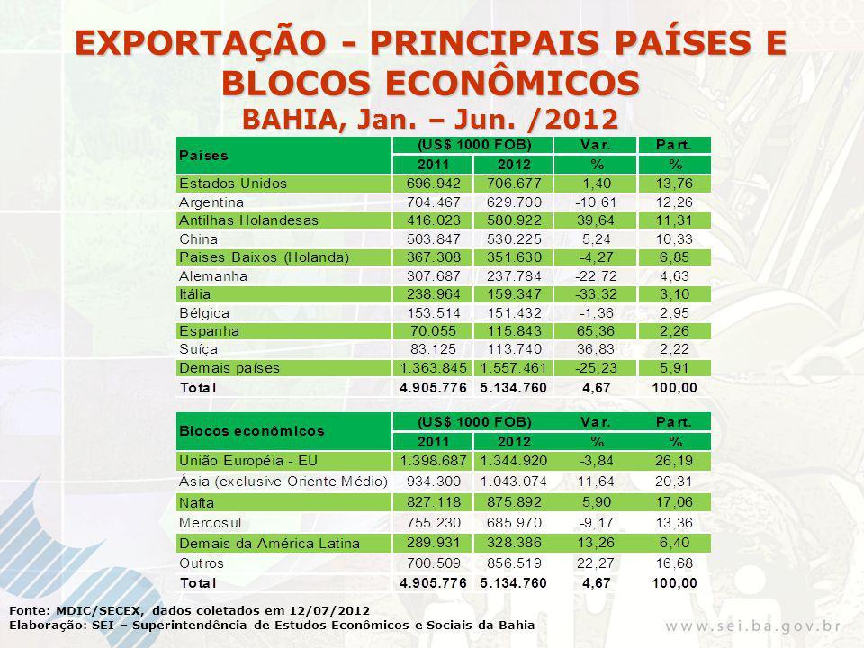 Fonte: MDIC/SECEX, dados coletados em 12/07/2012 Elaboração: SEI – Superintendência de Estudos Econômicos e Sociais da Bahia EXPORTAÇÃO - PRINCIPAIS PAÍSES E BLOCOS ECONÔMICOS BAHIA, Jan.