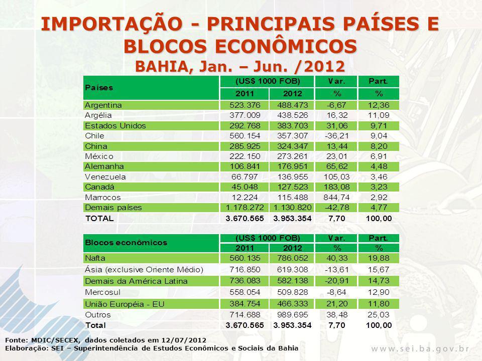 Fonte: MDIC/SECEX, dados coletados em 12/07/2012 Elaboração: SEI – Superintendência de Estudos Econômicos e Sociais da Bahia IMPORTAÇÃO - PRINCIPAIS PAÍSES E BLOCOS ECONÔMICOS BAHIA, Jan.