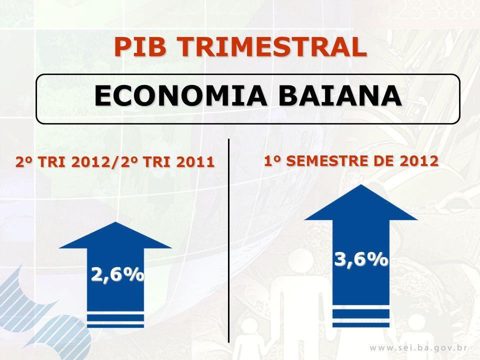 PIB TRIMESTRAL ECONOMIA BAIANA 2,6% 2º TRI 2012/2º TRI 2011 1º SEMESTRE DE 2012 3,6%