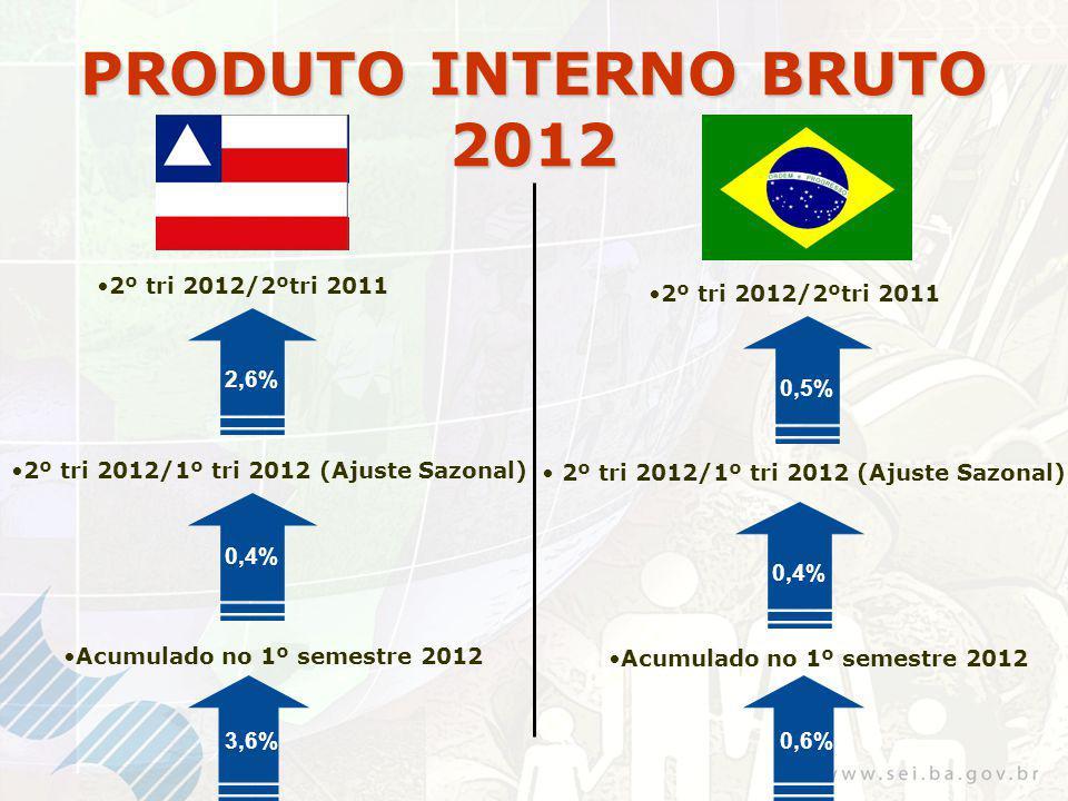 PRODUTO INTERNO BRUTO 2012 2º tri 2012/2ºtri 2011 2,6% 2º tri 2012/1º tri 2012 (Ajuste Sazonal) 0,4% Acumulado no 1º semestre 2012 0,5% 2º tri 2012/2ºtri 2011 0,3% 0,6% 2º tri 2012/1º tri 2012 (Ajuste Sazonal) Acumulado no 1º semestre 2012 3,6% 0,4%