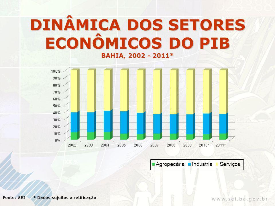 XX % Fonte: SEI * Dados sujeitos a retificação DINÂMICA DOS SETORES ECONÔMICOS DO PIB BAHIA, 2002 - 2011*
