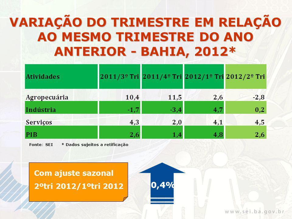 VARIAÇÃO DO TRIMESTRE EM RELAÇÃO AO MESMO TRIMESTRE DO ANO ANTERIOR - BAHIA, 2012* 0,4% Com ajuste sazonal 2ºtri 2012/1ºtri 2012 Fonte: SEI * Dados sujeitos a retificação