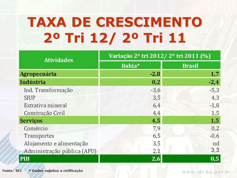 VA, IMPOSTOS e PIB 2º TRIMESTRE/2012* Fonte: SEI/ IBGE * Dados sujeitos a retificação