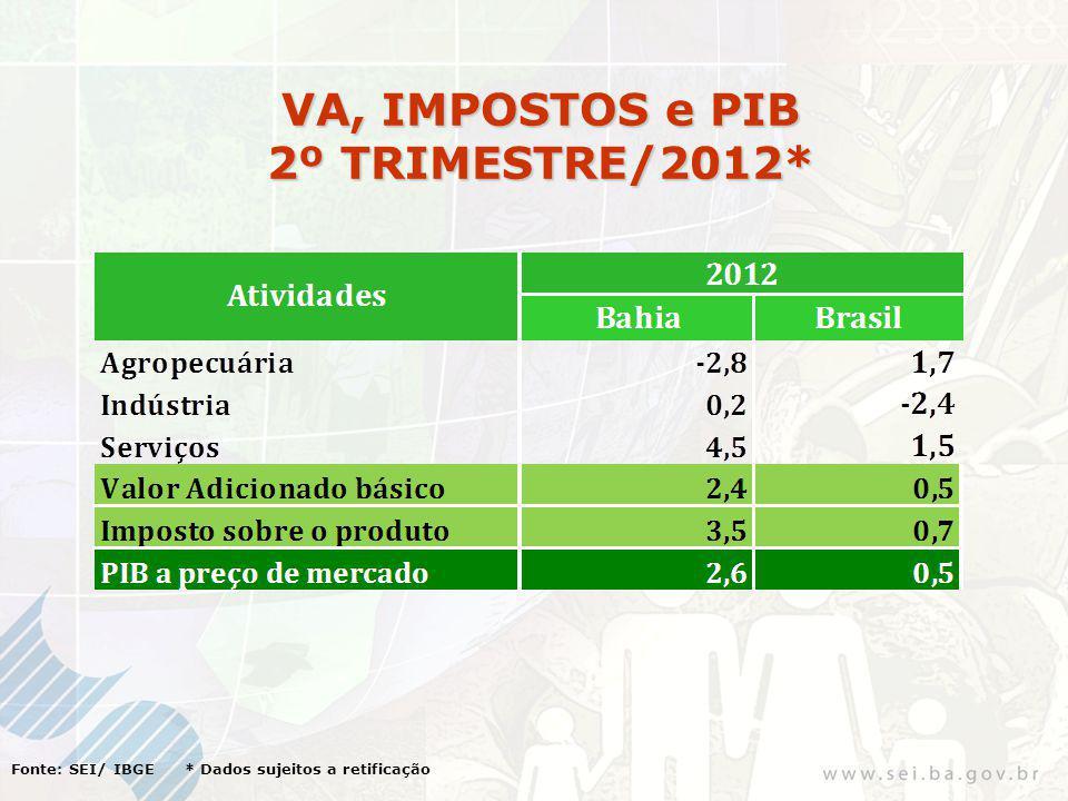 Fonte: IBGE / SEI INFLAÇÃO ACUMULADA NO PERÍODO JAN. JUN. / 2012