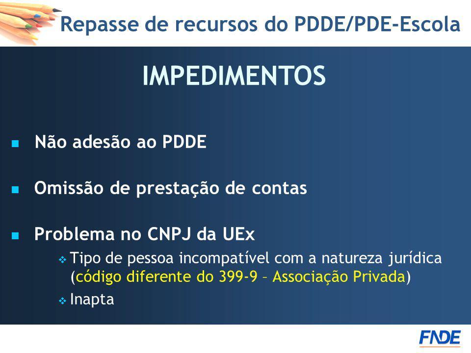 Repasse de recursos do PDDE/PDE-Escola Não adesão ao PDDE Omissão de prestação de contas Problema no CNPJ da UEx Tipo de pessoa incompatível com a nat