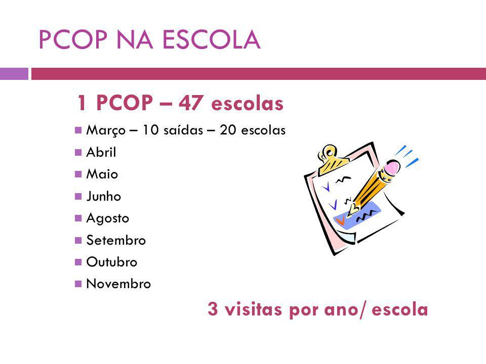 PCOP NA ESCOLA 1 PCOP – 47 escolas Março – 10 saídas – 20 escolas Abril Maio Junho Agosto Setembro Outubro Novembro 3 visitas por ano/ escola