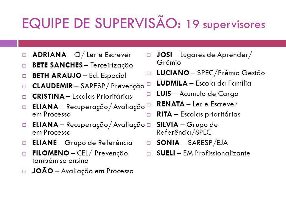 EQUIPE DE SUPERVISÃO: 19 supervisores ADRIANA – CI/ Ler e Escrever BETE SANCHES – Terceirização BETH ARAUJO – Ed.
