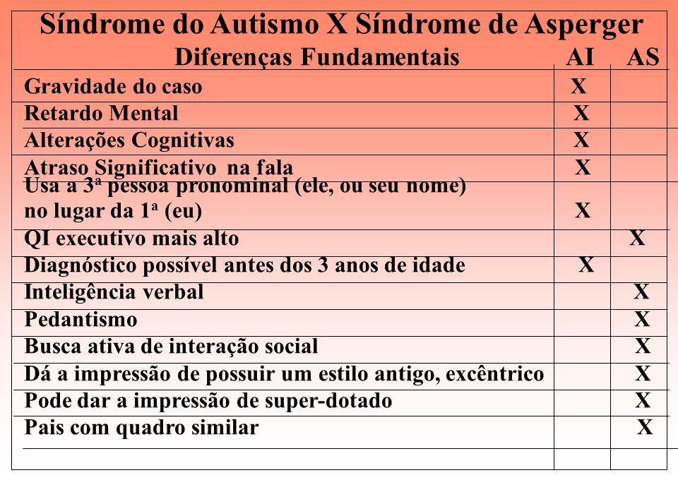Quais as diferenças entre a Síndrome de Asperger e o Autismo de Alto Funcionamento ? Diagnóstico difícil onde há quem diga que é o mesmo quadro. O pon