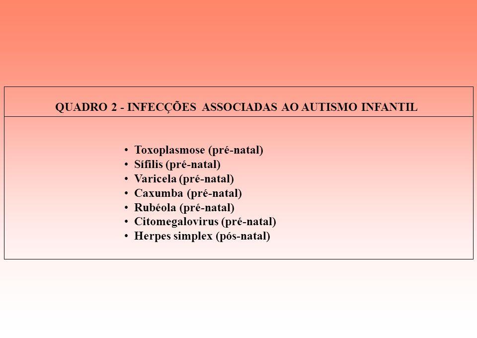 QUADRO 2 - INFECÇÕES ASSOCIADAS AO AUTISMO INFANTIL Toxoplasmose (pré-natal) Sífilis (pré-natal) Varicela (pré-natal) Caxumba (pré-natal) Rubéola (pré-natal) Citomegalovirus (pré-natal) Herpes simplex (pós-natal)