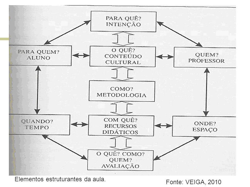 Fonte: VEIGA, 2010 Elementos estruturantes da aula.