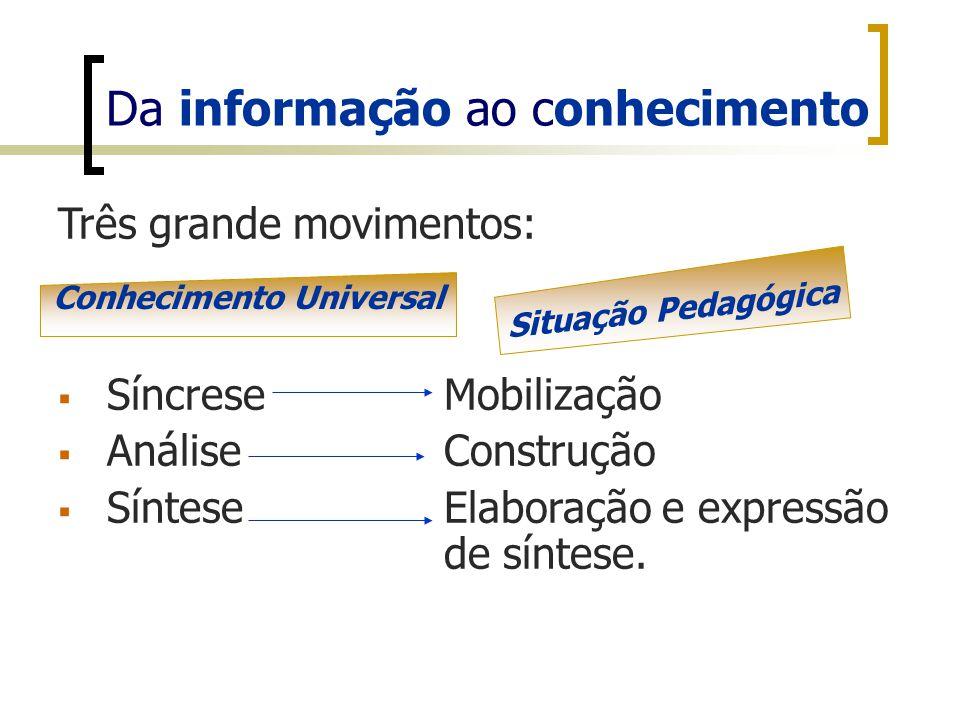 Da informação ao conhecimento Três grande movimentos: SíncreseMobilização AnáliseConstrução SínteseElaboração e expressão de síntese. Conhecimento Uni