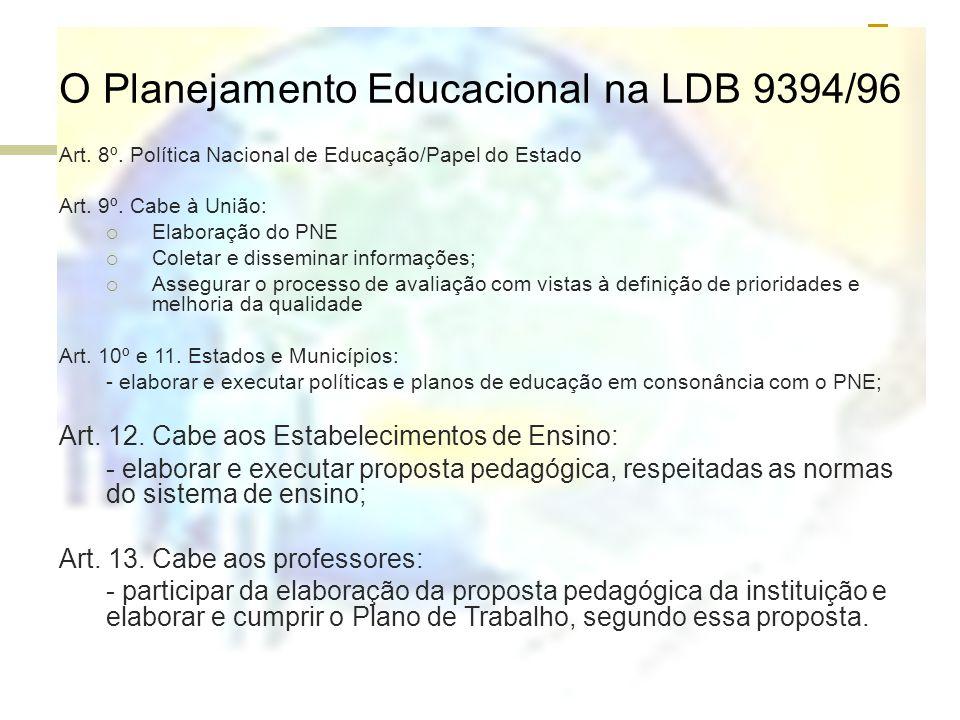 O Planejamento Educacional na LDB 9394/96 Art. 8º. Política Nacional de Educação/Papel do Estado Art. 9º. Cabe à União: Elaboração do PNE Coletar e di