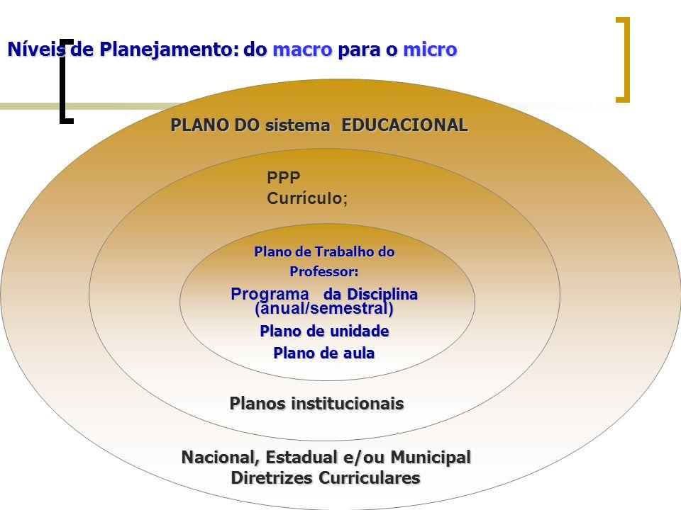 Níveis de Planejamento: do macro para o micro PPP Currículo; Planos institucionais PLANO DO sistema EDUCACIONAL Nacional, Estadual e/ou Municipal Diretrizes Curriculares Diretrizes Curriculares Plano de Trabalho do Professor: Programa da Disciplina (anual/semestral) Plano de unidade Plano de aula