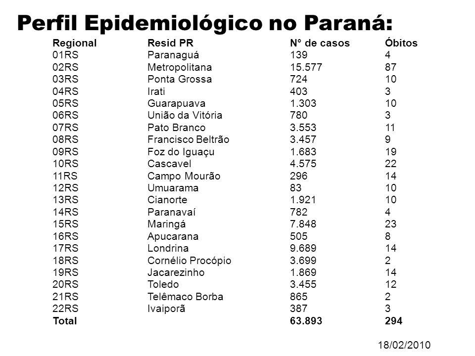Perfil Epidemiológico no Paraná: Regional Resid PR N° de casosÓbitos 01RS Paranaguá 1394 02RS Metropolitana 15.57787 03RS Ponta Grossa 72410 04RS Irat