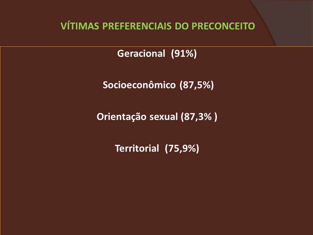 Geracional (91%) Socioeconômico (87,5%) Orientação sexual (87,3% ) Territorial (75,9%) VÍTIMAS PREFERENCIAIS DO PRECONCEITO