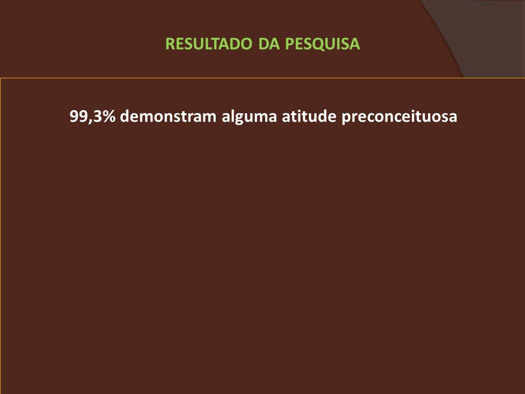 99,3% demonstram alguma atitude preconceituosa RESULTADO DA PESQUISA