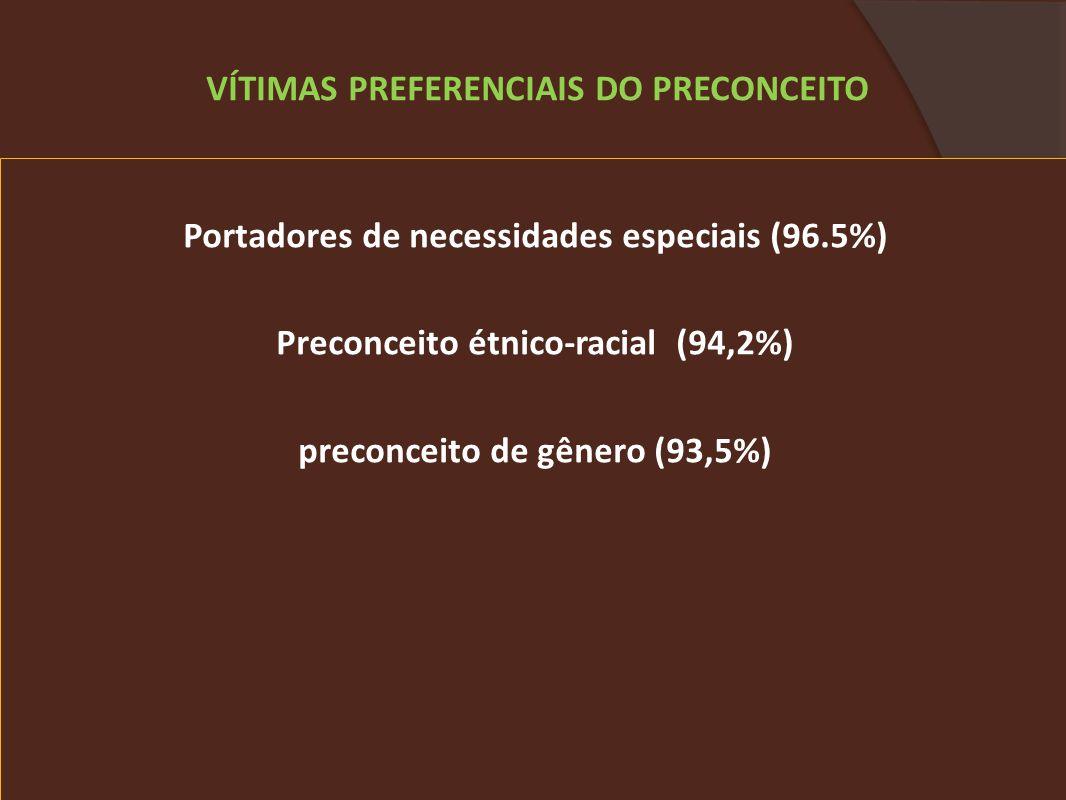 Portadores de necessidades especiais (96.5%) Preconceito étnico-racial (94,2%) preconceito de gênero (93,5%) VÍTIMAS PREFERENCIAIS DO PRECONCEITO