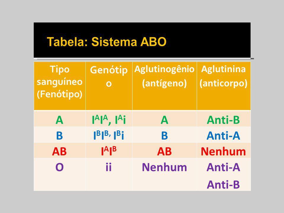 Tipo sanguíneo (Fenótipo) Genótip o Aglutinogênio (antígeno) Aglutinina (anticorpo) AI A I A, I A iAAnti-B BI B I B, I B iBAnti-A ABIAIBIAIB Nenhum Oi