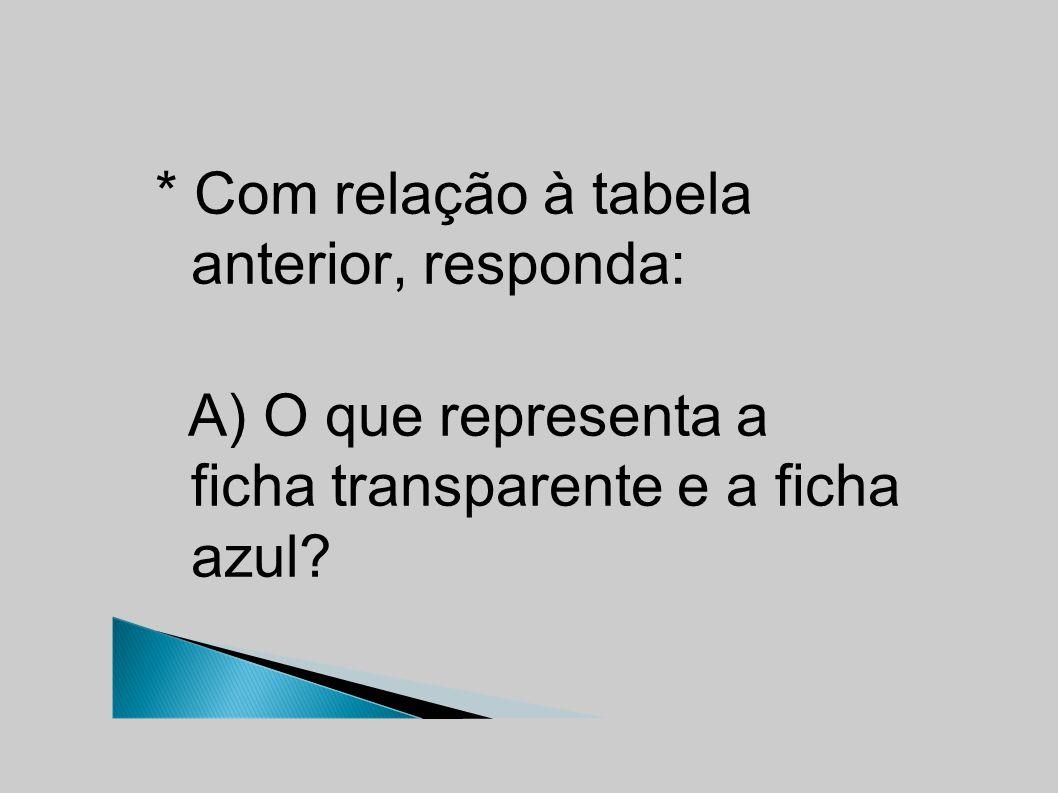 * Com relação à tabela anterior, responda: A) O que representa a ficha transparente e a ficha azul