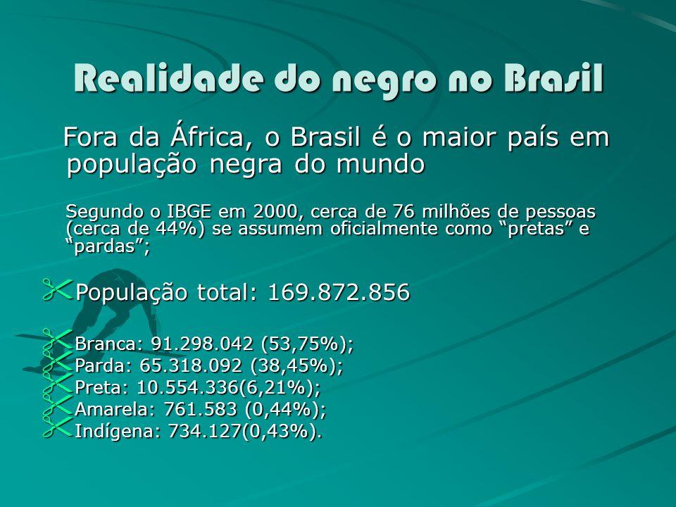 Realidade do negro no Brasil Fora da África, o Brasil é o maior país em população negra do mundo Fora da África, o Brasil é o maior país em população negra do mundo Segundo o IBGE em 2000, cerca de 76 milhões de pessoas (cerca de 44%) se assumem oficialmente como pretas e pardas; População total: 169.872.856 População total: 169.872.856 Branca: 91.298.042 (53,75%); Branca: 91.298.042 (53,75%); Parda: 65.318.092 (38,45%); Parda: 65.318.092 (38,45%); Preta: 10.554.336(6,21%); Preta: 10.554.336(6,21%); Amarela: 761.583 (0,44%); Amarela: 761.583 (0,44%); Indígena: 734.127(0,43%).