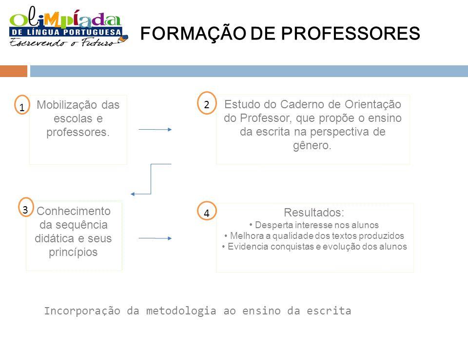 FORMAÇÃO DE PROFESSORES Mobilização das escolas e professores. Estudo do Caderno de Orientação do Professor, que propõe o ensino da escrita na perspec