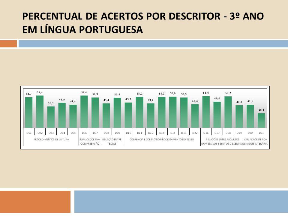 PERCENTUAL DE ACERTOS POR DESCRITOR - 3º ANO EM LÍNGUA PORTUGUESA