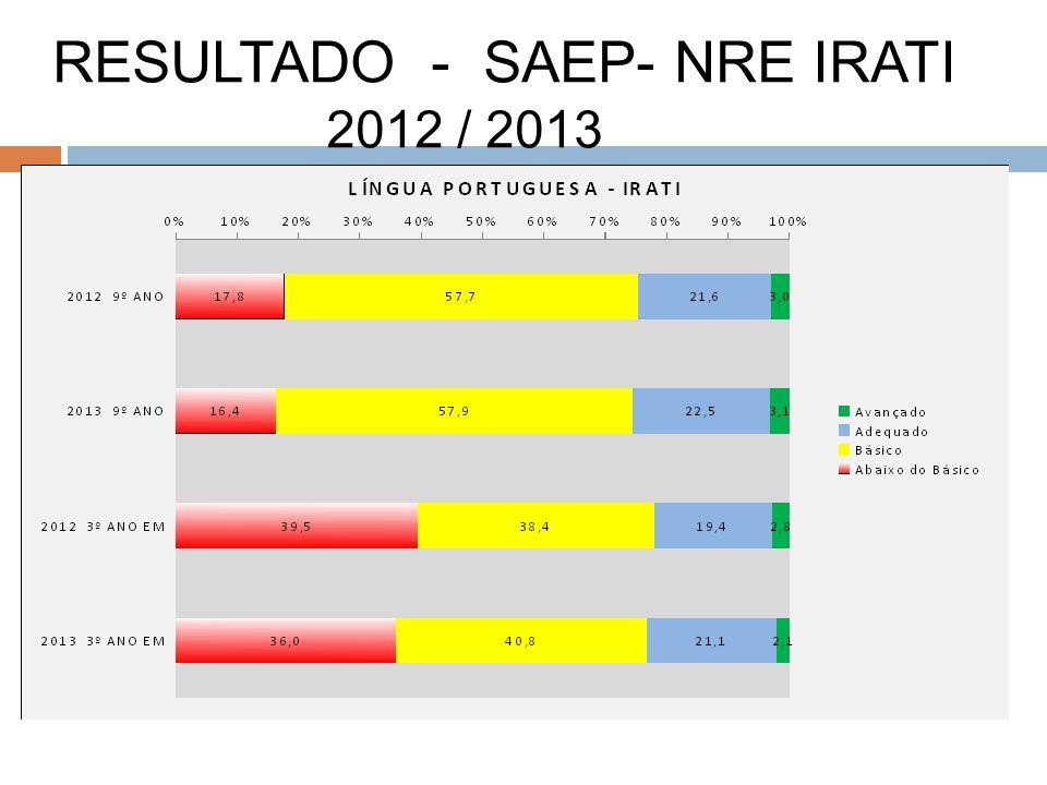 RESULTADO - SAEP- NRE IRATI 2012 / 2013