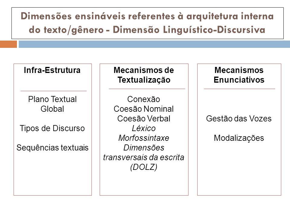 Dimensões ensináveis referentes à arquitetura interna do texto/gênero - Dimensão Linguístico-Discursiva Infra-Estrutura Plano Textual Global Tipos de Discurso Sequências textuais Mecanismos de Textualização Conexão Coesão Nominal Coesão Verbal Léxico Morfossintaxe Dimensões transversais da escrita (DOLZ) Mecanismos Enunciativos Gestão das Vozes Modalizações