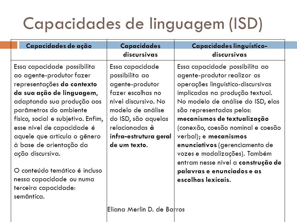 Capacidades de linguagem (ISD) Eliana Merlin D. de Barros Capacidades de açãoCapacidades discursivas Capacidades linguístico- discursivas Essa capacid