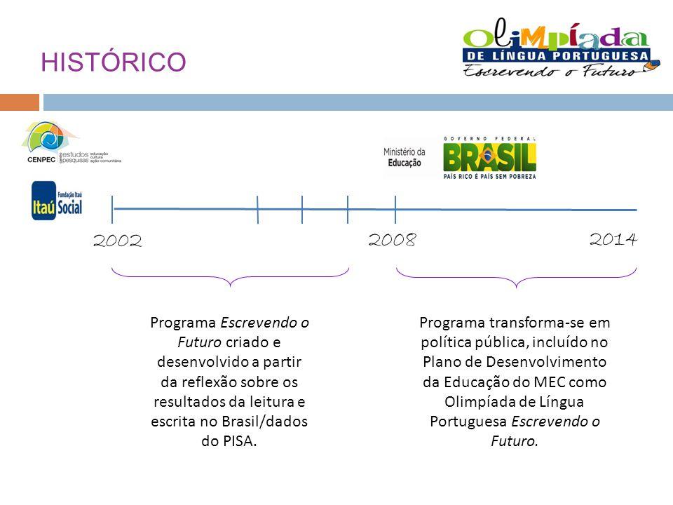 HISTÓRICO 2008 2002 2014 Programa Escrevendo o Futuro criado e desenvolvido a partir da reflexão sobre os resultados da leitura e escrita no Brasil/dados do PISA.
