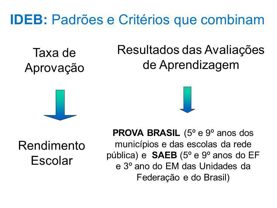 IDEB: Padrões e Critérios que combinam PROVA BRASIL (5º e 9º anos dos municípios e das escolas da rede pública) e SAEB (5º e 9º anos do EF e 3º ano do