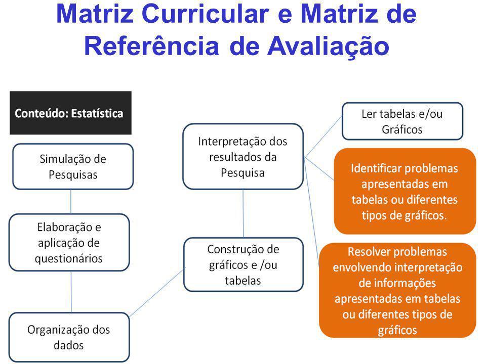 Matriz Curricular e Matriz de Referência de Avaliação