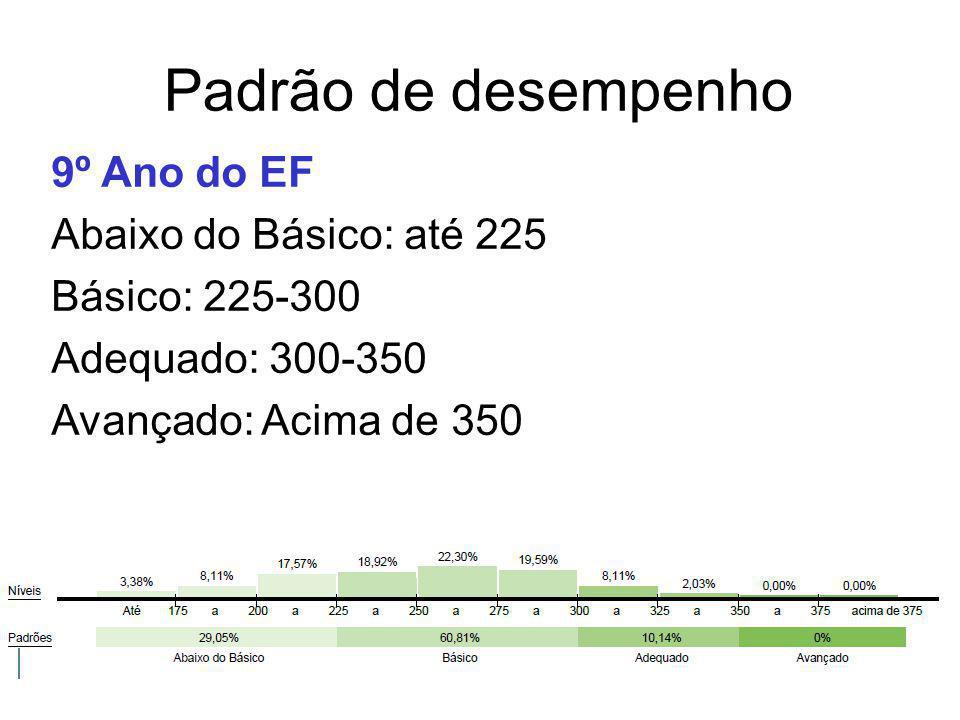 Padrão de desempenho 9º Ano do EF Abaixo do Básico: até 225 Básico: 225-300 Adequado: 300-350 Avançado: Acima de 350