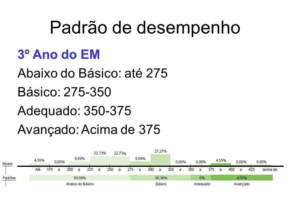 Padrão de desempenho 3º Ano do EM Abaixo do Básico: até 275 Básico: 275-350 Adequado: 350-375 Avançado: Acima de 375