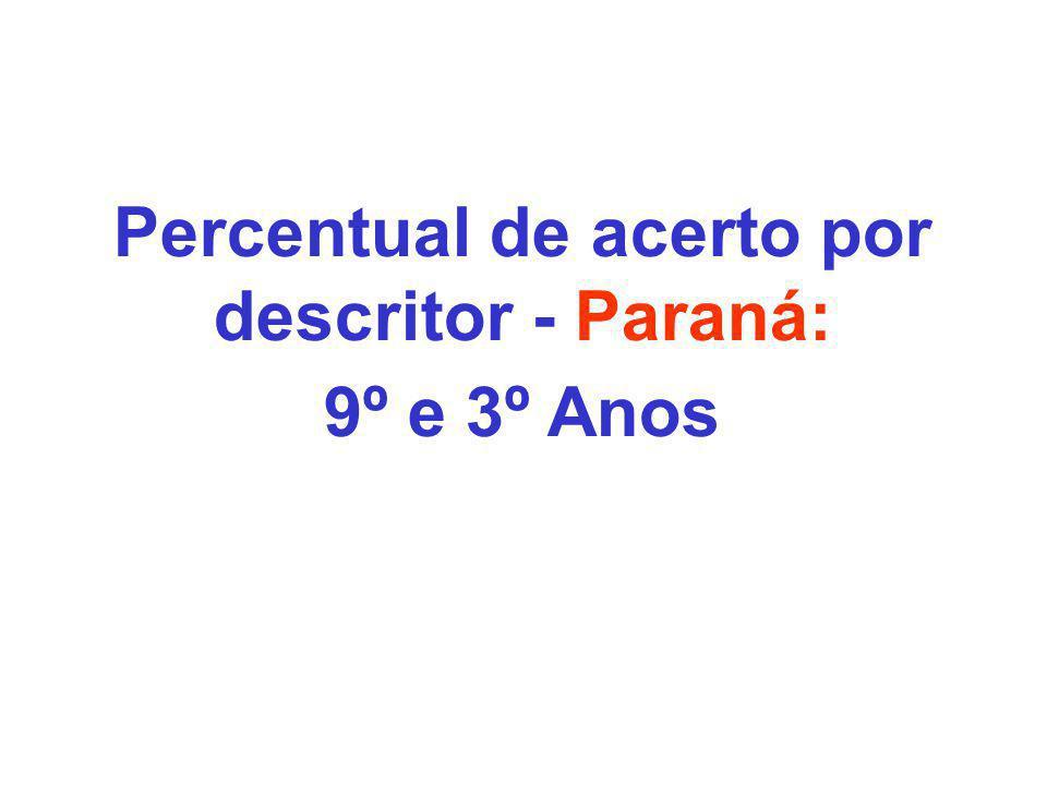 Percentual de acerto por descritor - Paraná: 9º e 3º Anos