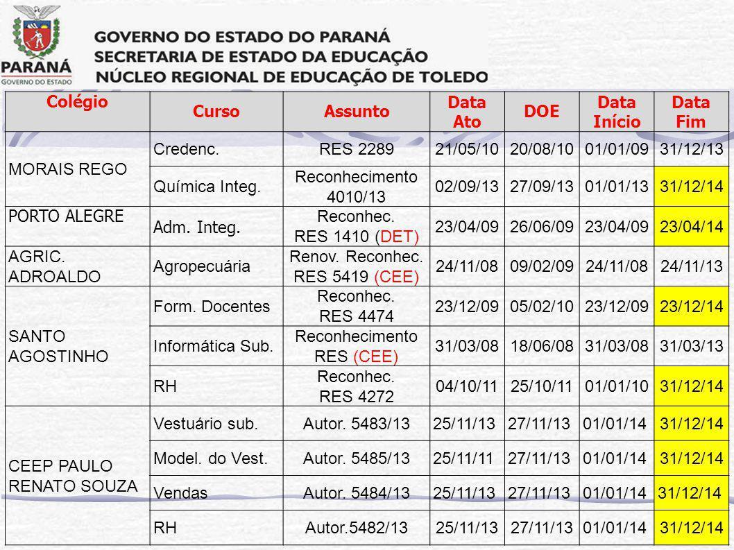 Colégio CursoAssunto Data Ato DOE Data Início Data Fim MORAIS REGO Credenc.RES 228921/05/1020/08/1001/01/0931/12/13 Química Integ.