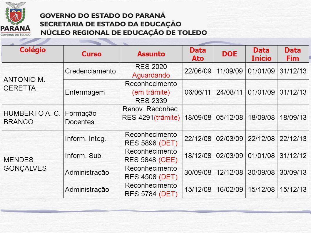 Colégio CursoAssunto Data Ato DOE Data Início Data Fim ANTONIO M.