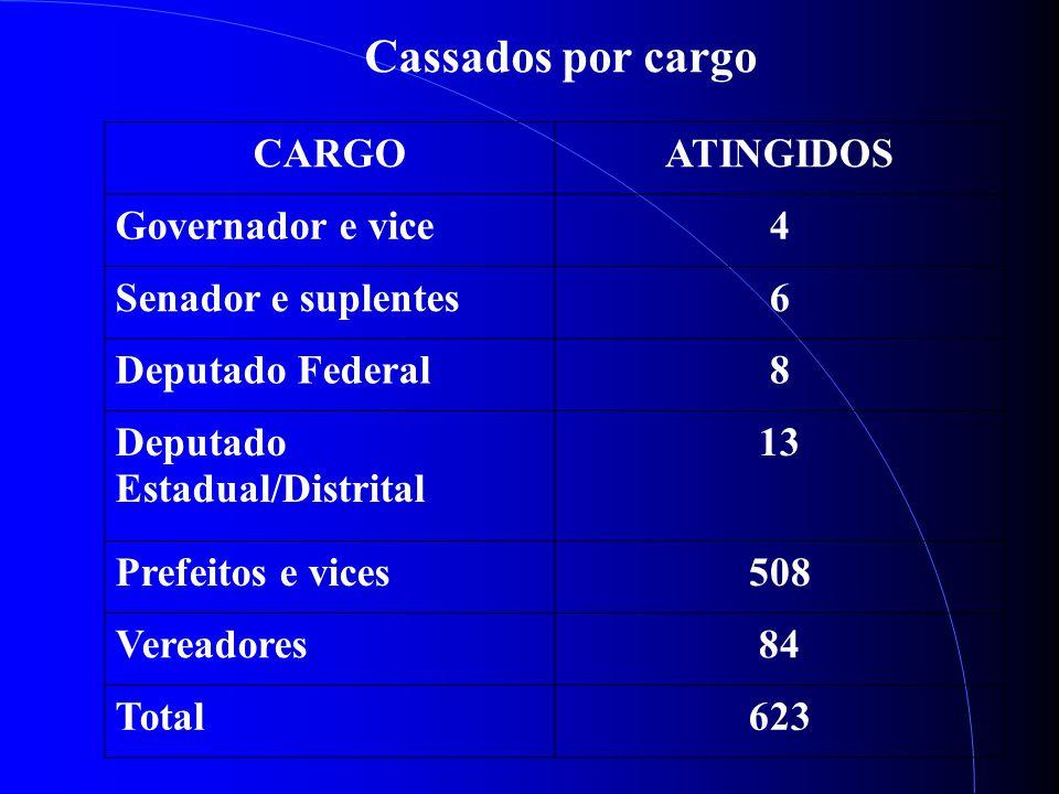 CARGOATINGIDOS Governador e vice4 Senador e suplentes6 Deputado Federal8 Deputado Estadual/Distrital 13 Prefeitos e vices508 Vereadores84 Total623 Cassados por cargo