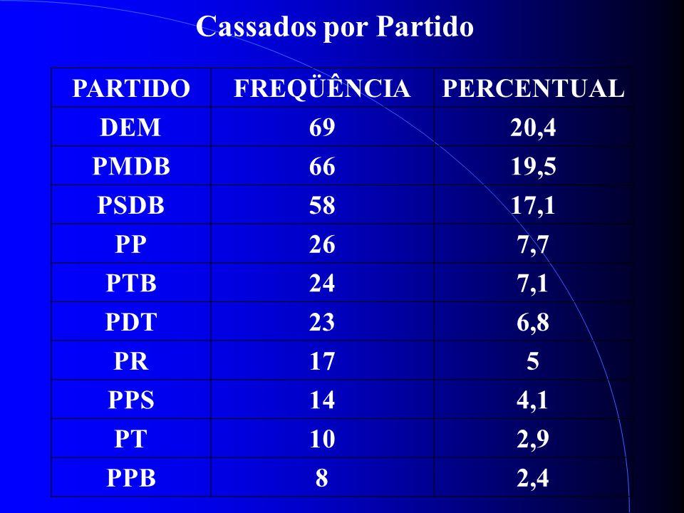 Cassados por Partido PARTIDOFREQÜÊNCIAPERCENTUAL DEM6920,4 PMDB6619,5 PSDB5817,1 PP267,7 PTB247,1 PDT236,8 PR175 PPS144,1 PT102,9 PPB82,4
