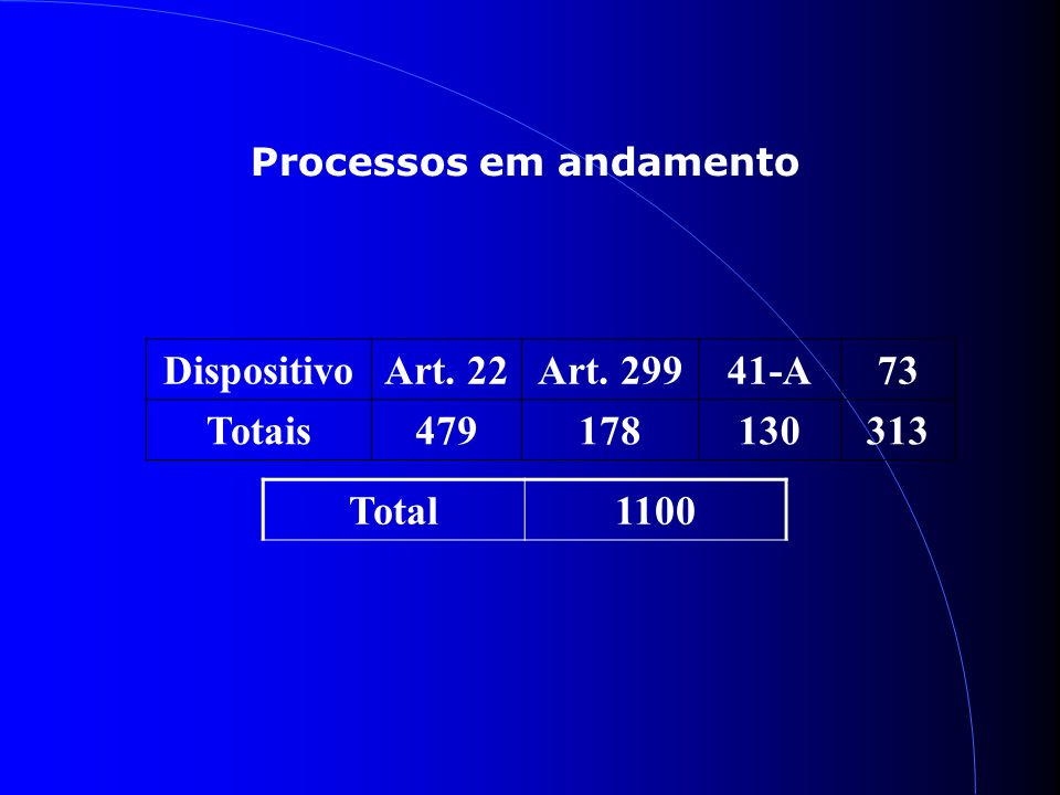 Processos em andamento DispositivoArt. 22Art. 29941-A73 Totais479178130313 Total1100